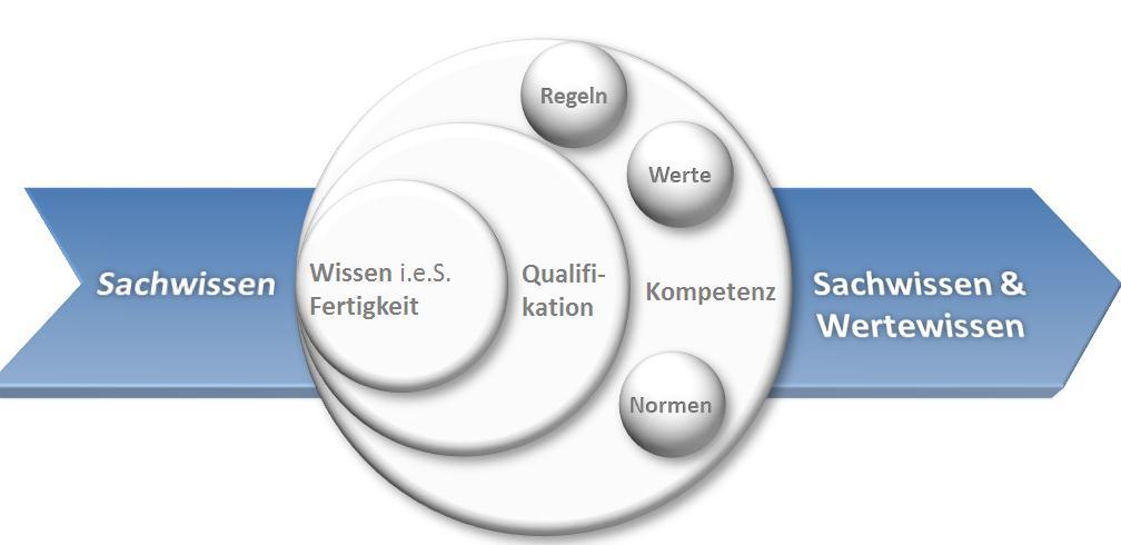 Vom Wissensaufbau zur Kompetenzentwicklung