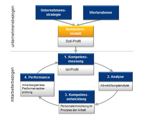 Kreislauf der Kompetenzentwicklung